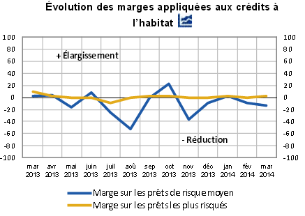 Taux immobilier actuel mai