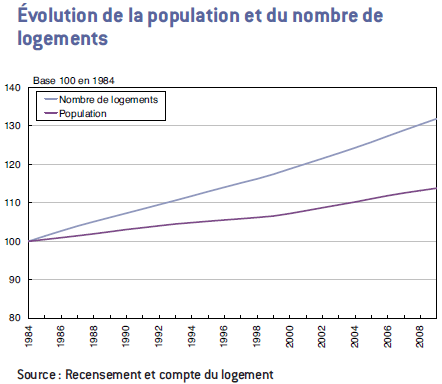 http://www.immobilier-danger.com/IMG/evolution-population-nombre-logement.png