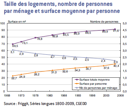 http://www.immobilier-danger.com/IMG/taille-logement-nombre-personne-surface.png