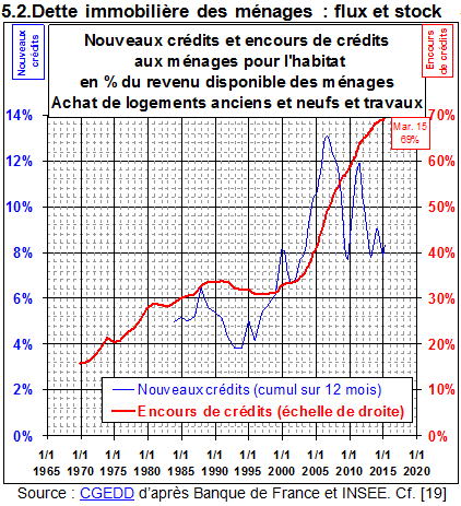 https://www.immobilier-danger.com/IMG/evolution-dette-immobiliere-2015.png