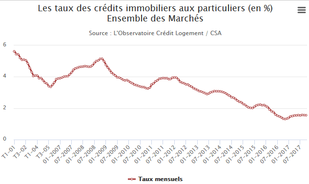 credit immobilier france lyon