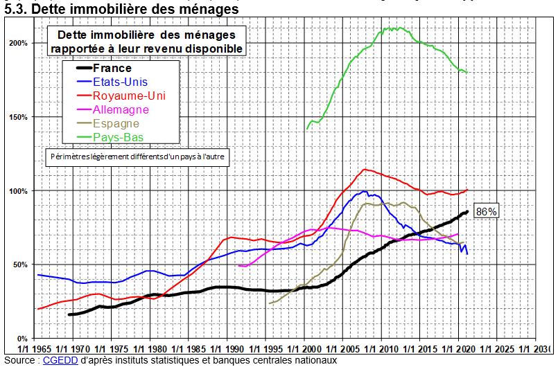 dette immobilière des ménages par pays