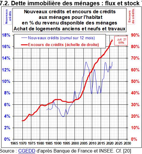 Doublement de la dette des ménages français pour des biens immobiliers