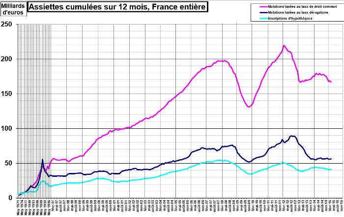 Une hausse des frais de notaire en France