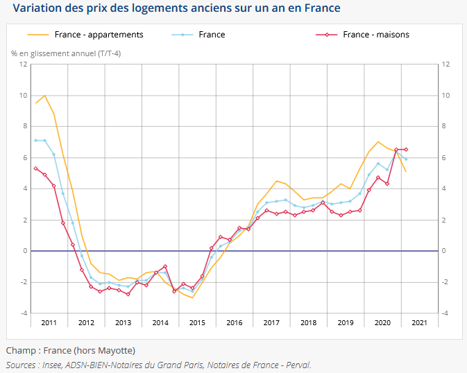 évolution des prix de l'immobilier ancien en France en 2021