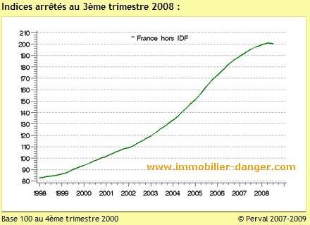 Évolution des prix immobiliers en France