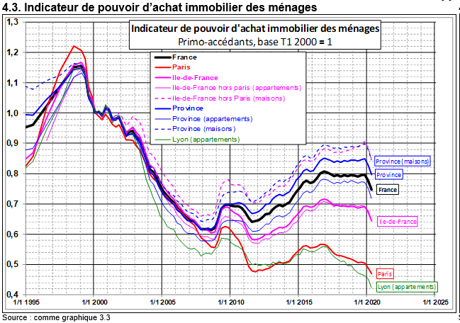 Pouvoir d'achat immobilier en octobre 2020