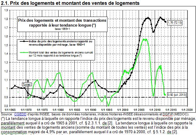 Courbes sur l'évolution des prix de l'immobilier par Jacques Friggit