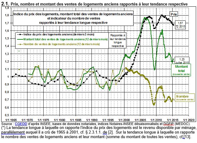 Mise à jour des courbes de Friggit en septembre 2015