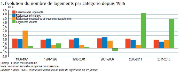 Le logement en 2017 en France à travers 50 graphiques et tableaux (1/2)