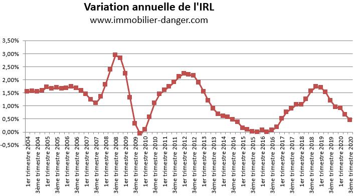 évolution indice de référence des loyers au 3ème trimestre 2020 - INSEE du 15 octobre 2020