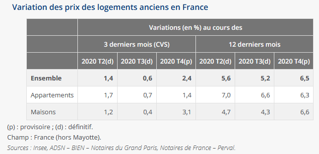 variation des prix des maisons et des appartements anciens en France en 2020
